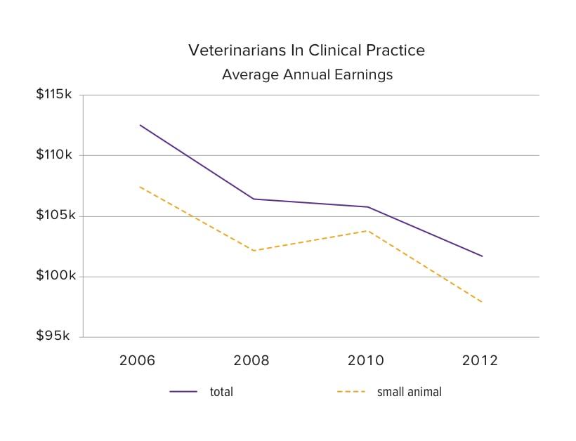 vet-chart-earnings-2